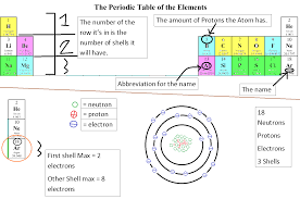 anze m b science blog  the octet rule  bohr diagram  and the    the bohr diagram is a diagram of a specific atom  used to show how   elections  neutrons and protons it contains  you can also use the periodic table to