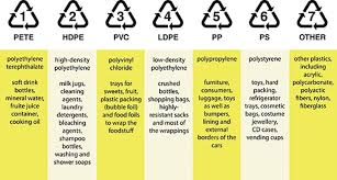 <b>Plastics</b> by the Numbers | Eartheasy Guides & Articles