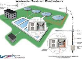 manufacturing network diagram network this diagram depicts a typical wastewater treatment plant network which encompasses industrial ethernet and wifi connectivity providing an end to end