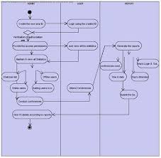 intra communication software documentation   projectsintra communication software activity diagram