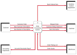 a data flow diagram  dfd  example   systems analysisfigure    a context level data flow diagram for the order processing system at world    s trend