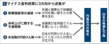 「■全世界のマイナス金利付国債の3分の2が日本国債」の画像検索結果
