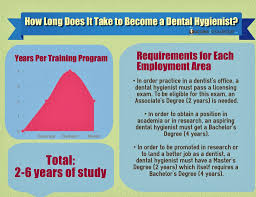 how long does it take to become a dental hygienist archives how long does it take to become a dental hygienist infographic