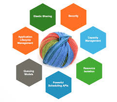 data lake part a multi colored yarn hortonworks yarn s key strengths
