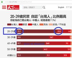 台灣該選舊親戚大陸還是要你買武器的老朋友美國?天然獨已經選好了!