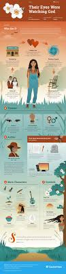 their eyes were watching god infographic course hero their eyes were watching god infographic course hero