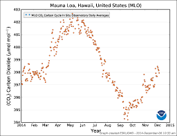clima nova exploring the science behind global change figure 3 seasonal trend of co2 concentrations at mauna loa for 2015 the orange