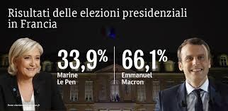 Risultati immagini per elezioni presidenziali francesi risultati