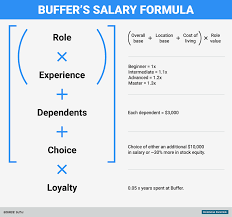 why buffer uses a formula to determine salaries business insider bi graphics buffer salary