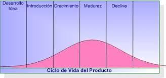 Resultado de imagen para ciclo de vida del producto