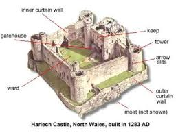 Castles for primary school children Castles homework help Castles     Medieval Castle Anatomy     My Literary Quest