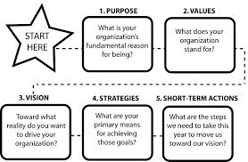 defining your purpose and values the company flowchart for strategic planning process