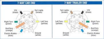 t3tnt trailer plug wiring guide 7 way truck end plastic plug wiring diagram