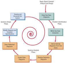 object oriented systems analysis and design   systems analysischoosing which systems development method to use