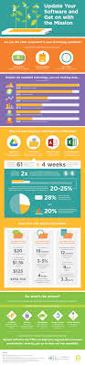 update your software to promote your mission infographic