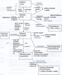 organic chemistry  summary of reactions    learning made simple    summary of important organic chemistry reactions  picture  supplementary notes to diagram