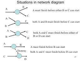 cpm network diagram photo album   diagramsnetwork analysis amp cpm