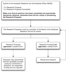 Research proposal psychology example