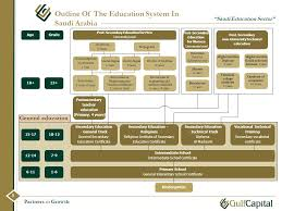 essay about education system in saudi arabia   essay for you  essay about education system in saudi arabia   image