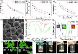 Polymer stabilized cholesteric liquid crystal particles with <b>high</b> ...