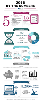 2016 umca year in review utah mechanical contractors association 2016 umca year end infographic thursday