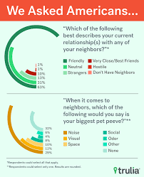 neighbor pet peeves s blog when it comes to neighbors which of the following would you say is your biggest pet peeve top three listed