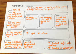 narrative essays written by students english narrative essay topics our work