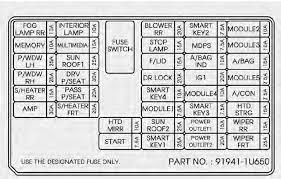 kia sorento fuse relay panel description fuses maintenance inner fuse panel