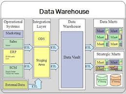 Research paper on warehousing