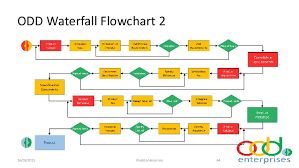 images of agile process diagram   diagramsimages of waterfall process diagram diagrams
