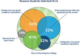 how to pick a college ~ Odlp.co Guide to Choosing Colleges   SimpleTuitionreasons-to-choose-college