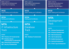 new certification level from microsoft vinfrastructure blog microsoft has introduced a new certification