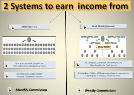 karatbars international unilevel and dual team compensation structure karatbars international dual compensation plan