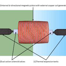 non rotational (linear) <b>stirling generator</b> | Hackaday.io