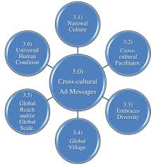 cross cultural analysis of advertising project hugh fox iii cross cultural analysis of advertising project table