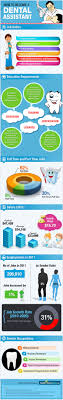 best ideas about dental assistant jobs dental infographic how to become a dental assistant