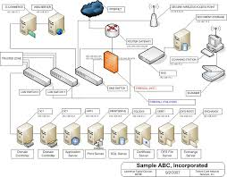 best images of network infrastructure diagram examples   network    network diagram