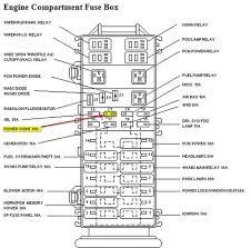 1997 jeep wrangler fuse box diagram vehiclepad 1997 jeep 1997 ford ranger fuse box diagram truck part diagrams ford