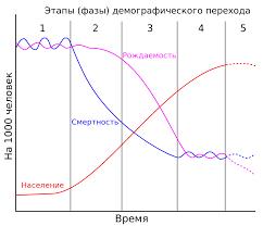 Демографический переход — Википедия