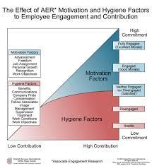 david mcclelland theory of motivation needs psychology yen herzberg s motivation hygiene factors