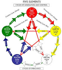 Feng Shui Five Elements Cycle Constant Fluctuation Fiveelementsfengshui Surprising  Gruposaberco