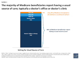 medicare patients access to physicians a synthesis of the exhibit 1 the majority of medicare beneficiaries report having a usual source of care