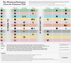 just made a comprehensive weakness resistance chart for ptcg feel just made a comprehensive weakness resistance chart for ptcg feel to point out any flaws so i can fix it