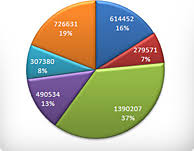 create  customize and download share   pie  bar  double bar    pie chart