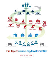 u s travel association commentary strong state tourism budgets tourism in florida is not your average industry the tourism industry fuels america s economic growth supporting 1 in 9 jobs and contributing 2 1 trillion
