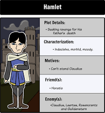 hamlet tragic hero the tragic hero storyboard for the tragedy lesson plans for the tragedy of hamlet prince of by william shakespeare include hamlet tragic hero five act structure shakespeare hamlet