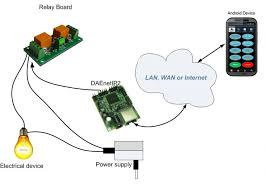 snmp 2 relay board web controlled web snmp controlled 2 relay board