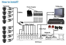 how to install cctv   cctv store ukhow to install cctv