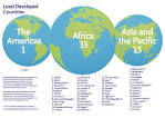 least developed countries