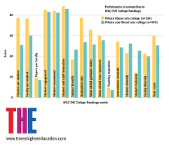 us liberal arts colleges less diverse than other private liberal arts colleges graph